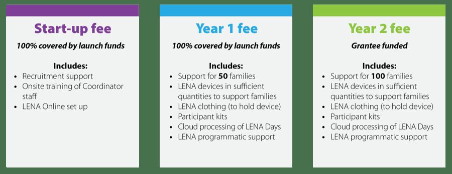 Start Launch Funds - fee buckets